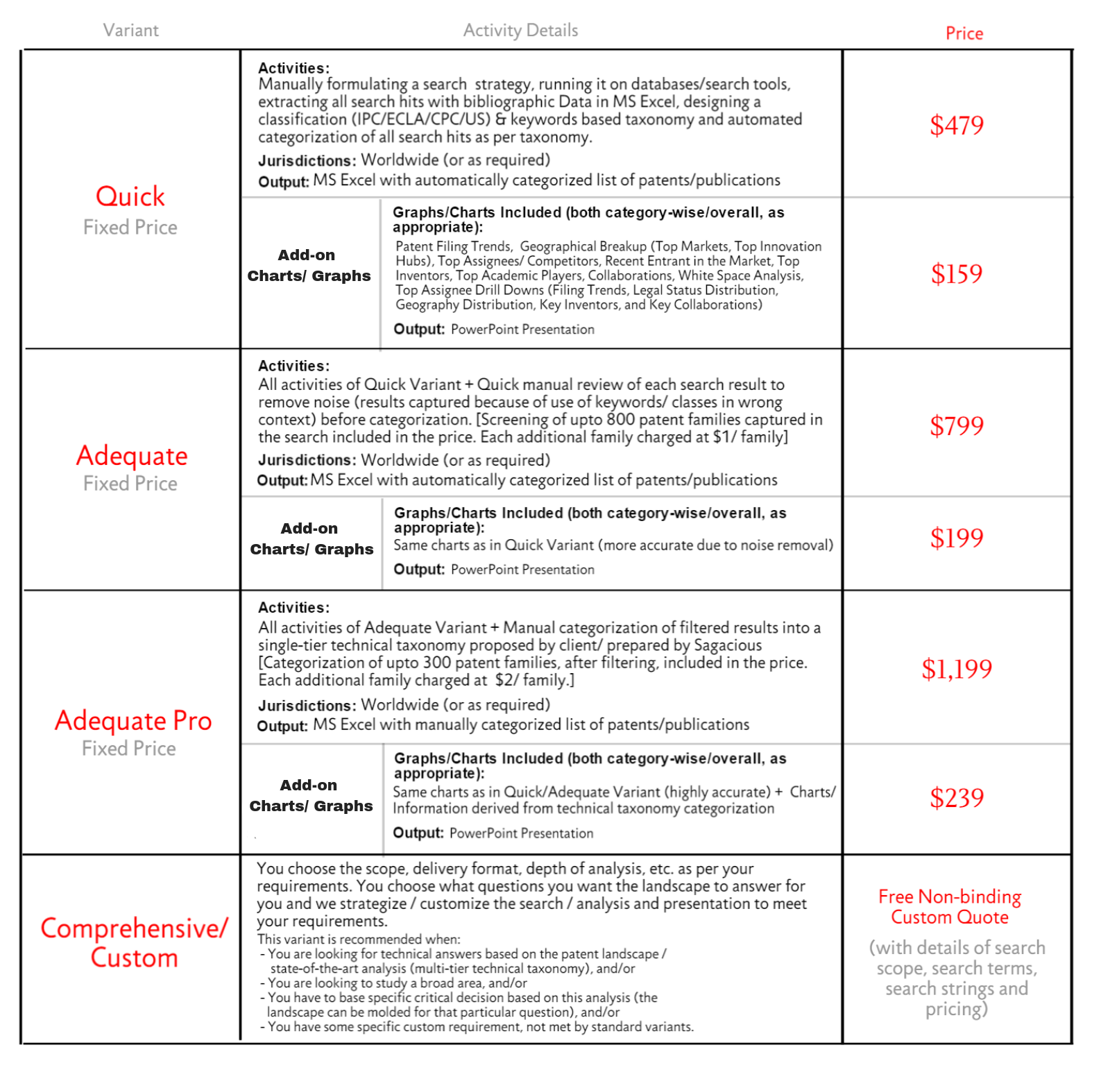 Patent Landscape Analysis Pricing