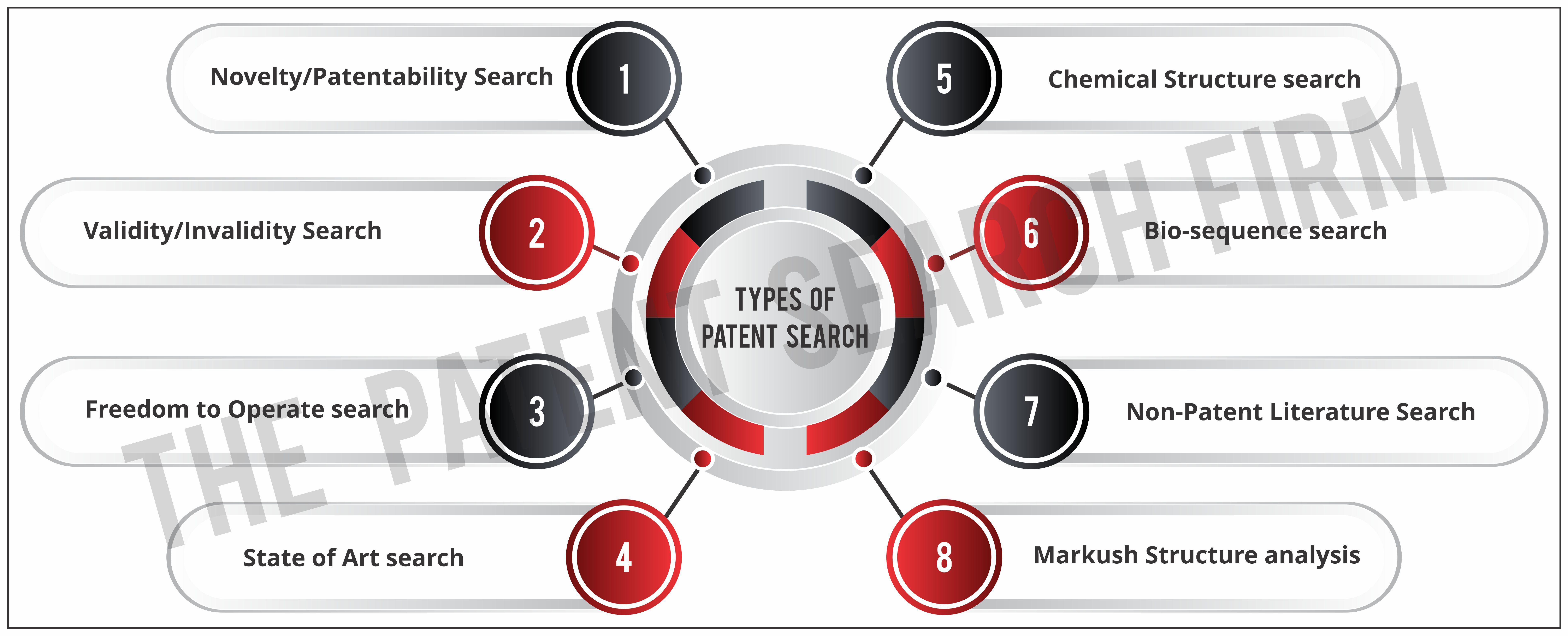 Patent Search Types: 'The Major Eight' | The Patent Search Firm