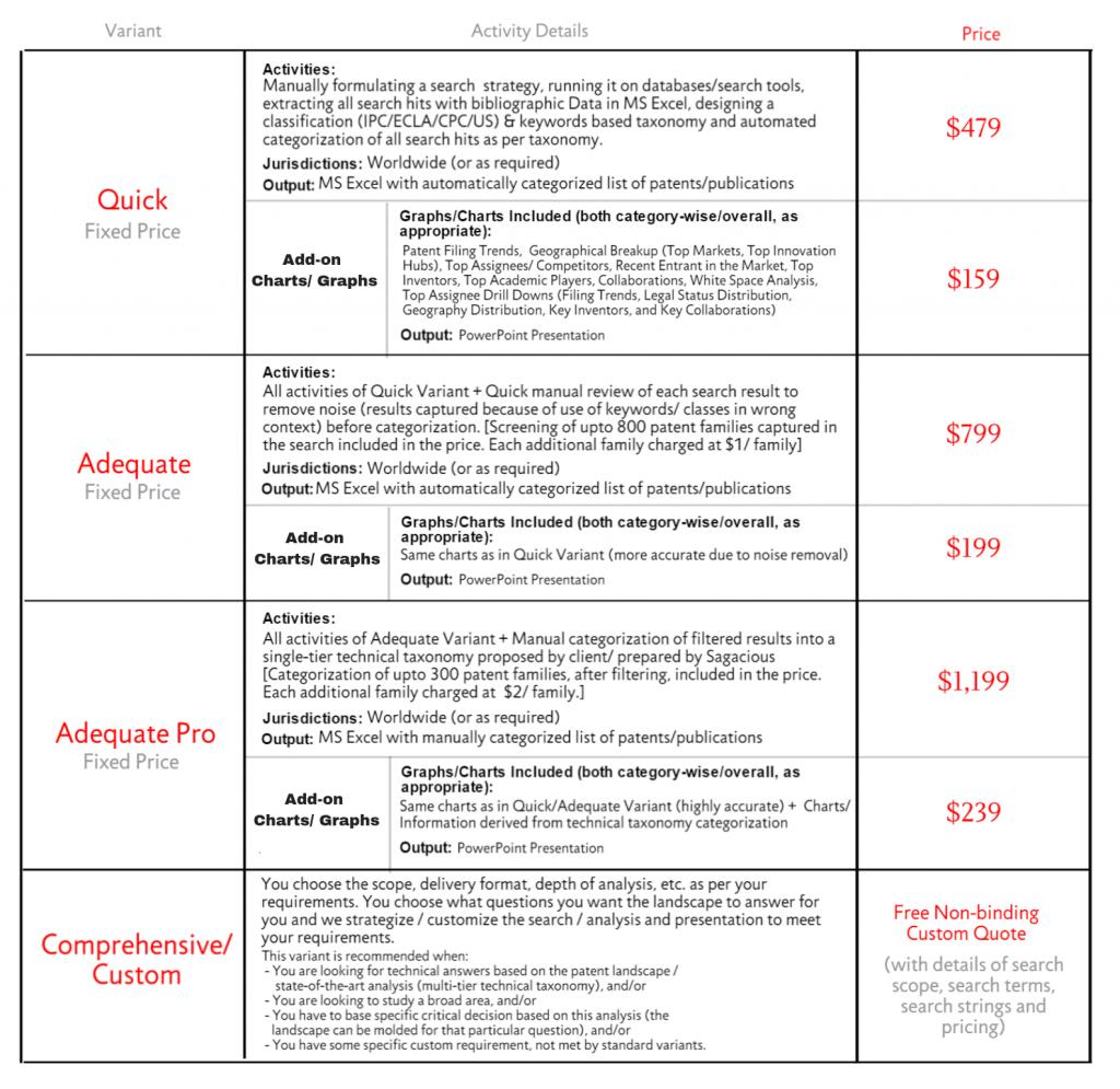 Patent landscape pricing