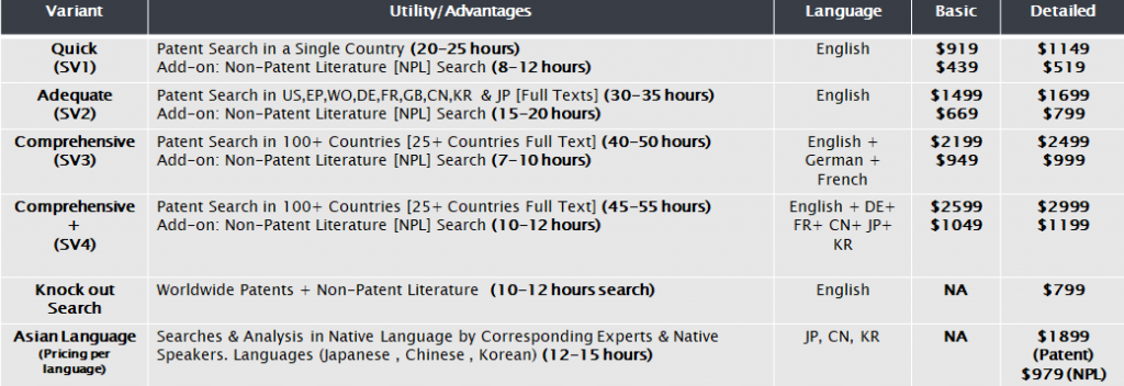 Patent invalidity search pricing